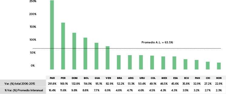 Tasa de crecimiento del índice básico de inclusión financiera